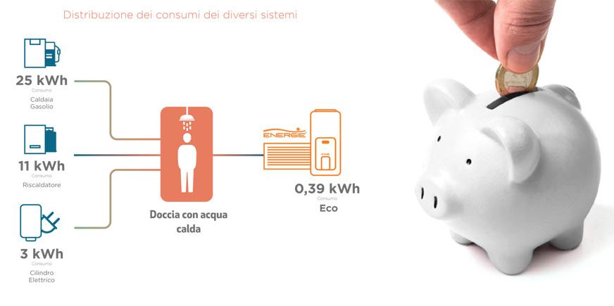 termodinamico-distribuzione-consumi