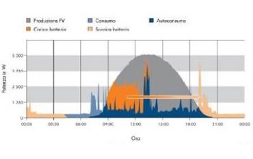 Storage ed autoconsumo: le nuove vie proposte nel listino VP Solar