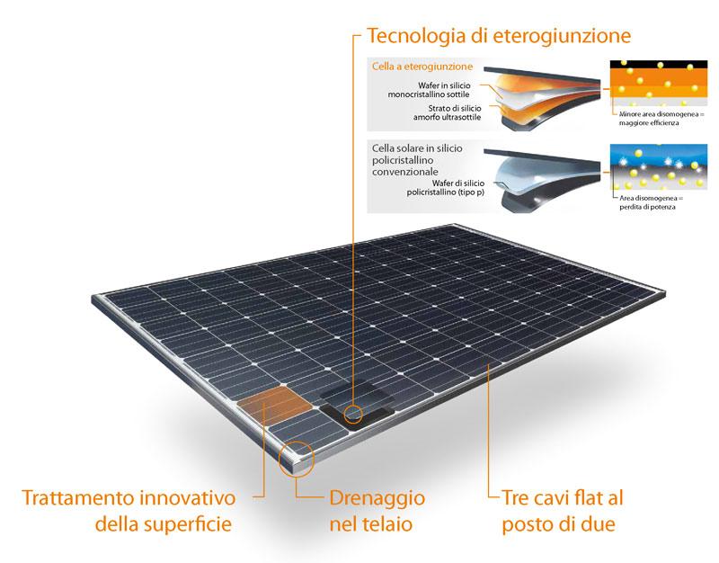HIT-N285-245-330-tecnologie
