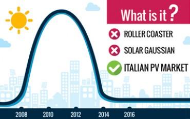 Mercato FV Italia: sta crescendo o calando?