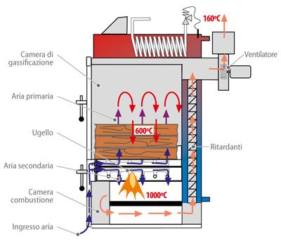 VP-Solar-e-la-Biomassa-Domusa-Lignum-IB