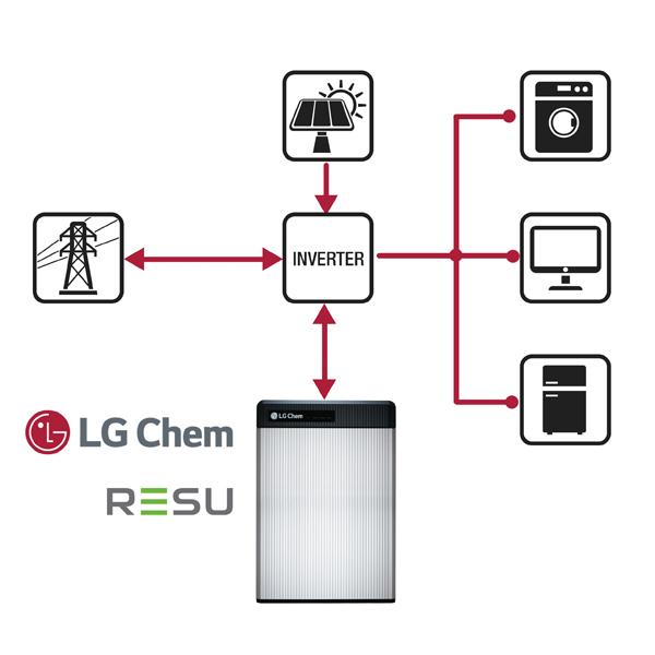 LG Chem RESU 48V - RESU3 3/6 5/10/13