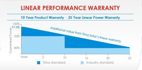 Trina Solar: HONEY TSM-PD05 270-285 Wp - VP Solar