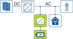 Sistemi Di Storage Schemi Di Collegamento