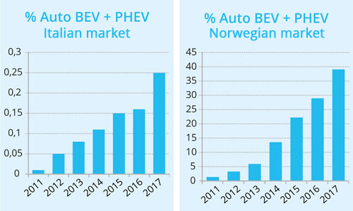 The Number Of Electric Cars In Norway Has Almost Exceed Combustion Engine