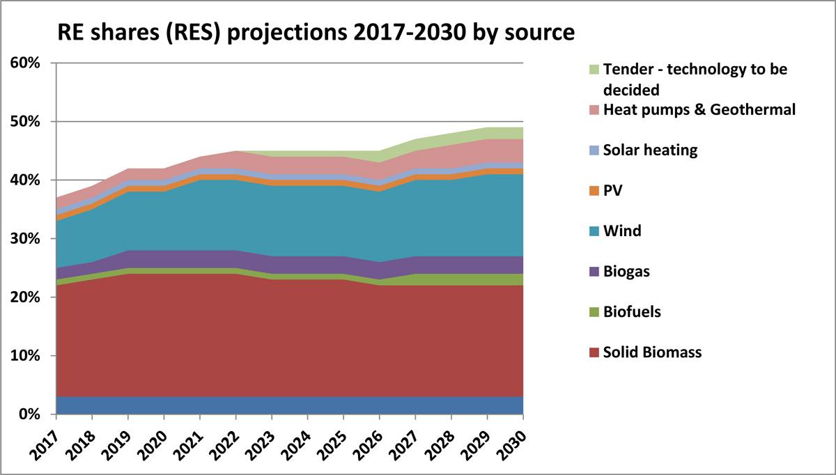 Plan For Green Energy In Denmark