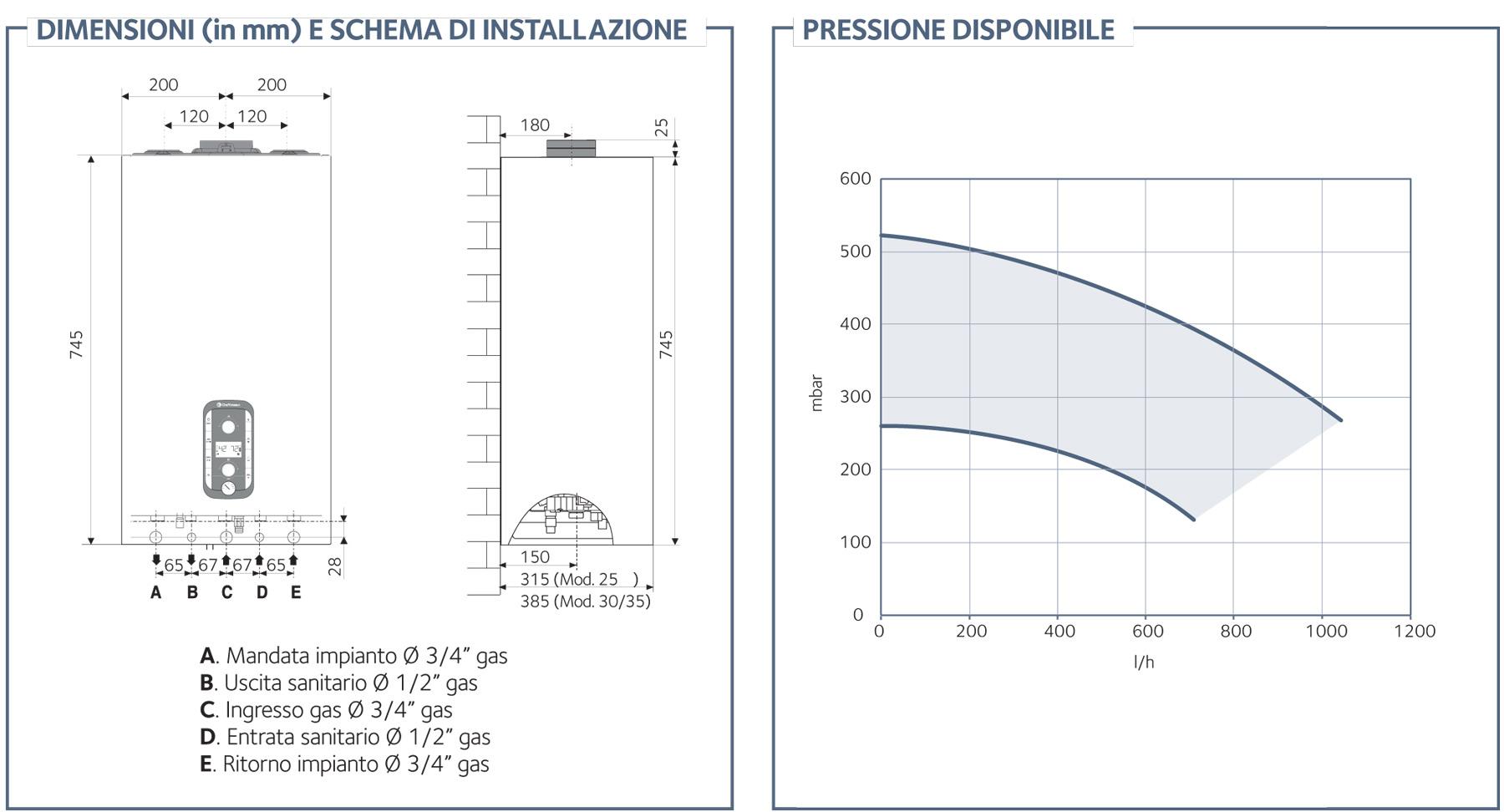 Chaffoteaux PIGMA ADVANCE dimensioni e schema installazione